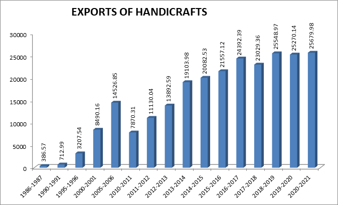 exports of handicrafts